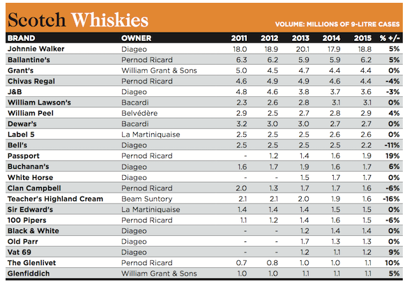 Millionaires Club The Whisky List Drinks International The global choice for drinks buyers
